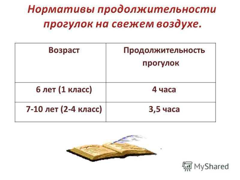 Возраст Продолжительность прогулок 6 лет (1 класс)4 часа 7-10 лет (2-4 класс)3,5 часа