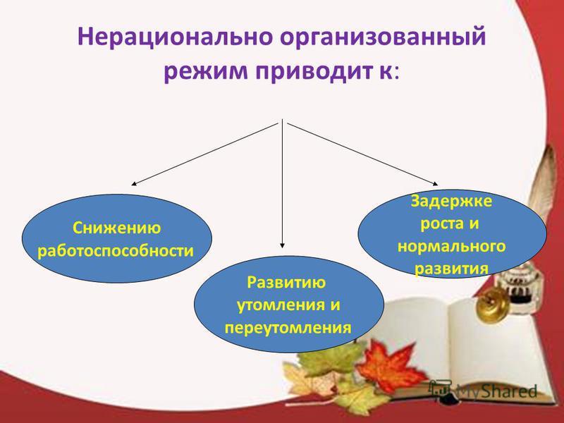 Нерационально организованный режим приводит к: Снижению работоспособности Задержке роста и нормального развития Развитию утомления и переутомления