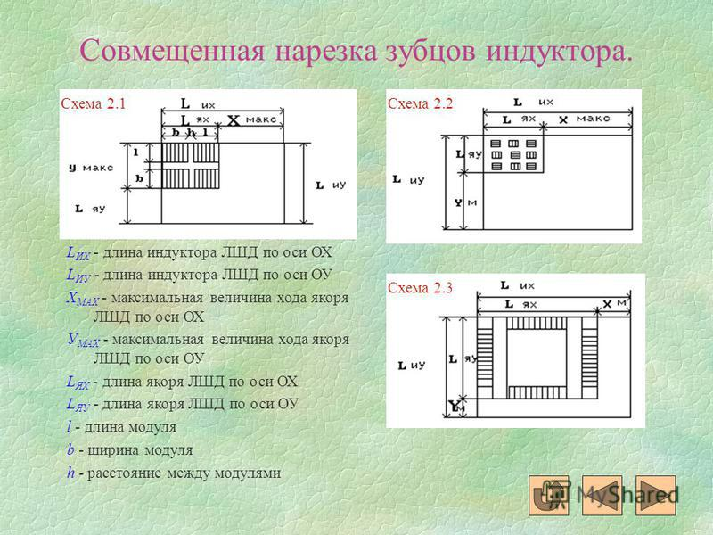 Совмещенная нарезка зубцов индуктора. Схема 2.1Схема 2.2 Схема 2.3 L ИX - длина индуктора ЛШД по оси ОХ L ИУ - длина индуктора ЛШД по оси ОУ Х MAX - максимальная величина хода якоря ЛШД по оси ОХ У MAX - максимальная величина хода якоря ЛШД по оси ОУ
