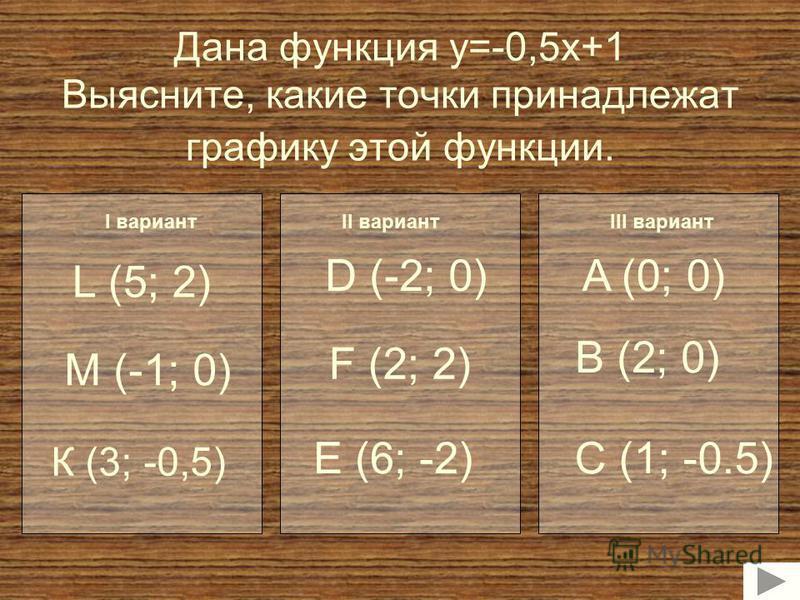 Дана функция y=-0,5x+1 Выясните, какие точки принадлежат графику этой функции. К (3; -0,5) М (-1; 0) L (5; 2) E (6; -2) D (-2; 0) F (2; 2) B (2; 0) A (0; 0) C (1; -0.5) I вариантII вариантIII вариант