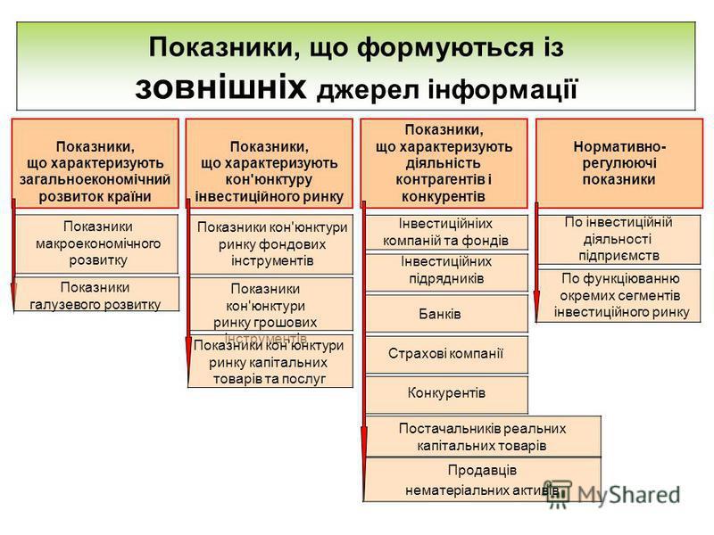 Показники, що формуються із зовнішніх джерел інформації Показники, що характеризують загальноекономічний розвиток країни Показники, що характеризують кон'юнктуру інвестиційного ринку Нормативно- регулюючі показники Показники, що характеризують діяльн