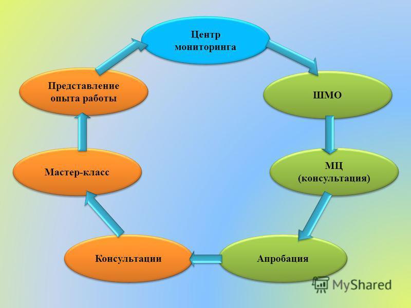 Центр мониторинга ШМО МЦ (консультация) Апробация Консультации Мастер-класс Представление опыта работы