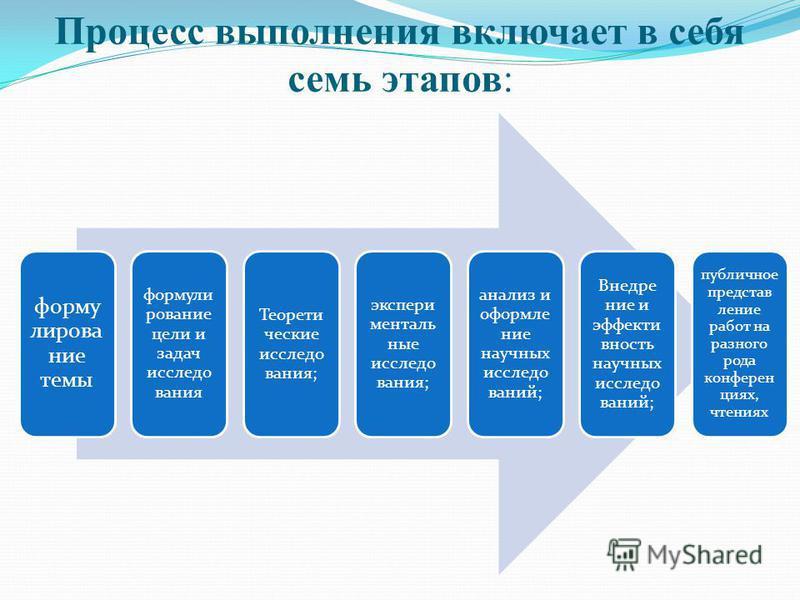 Процесс выполнения включает в себя семь этапов: формулирование темы формулирование цели и задач исследования Теорети ческие исследования; экспериментальные исследования; анализ и оформление научных исследований; Внедрение и эффективность научных иссл