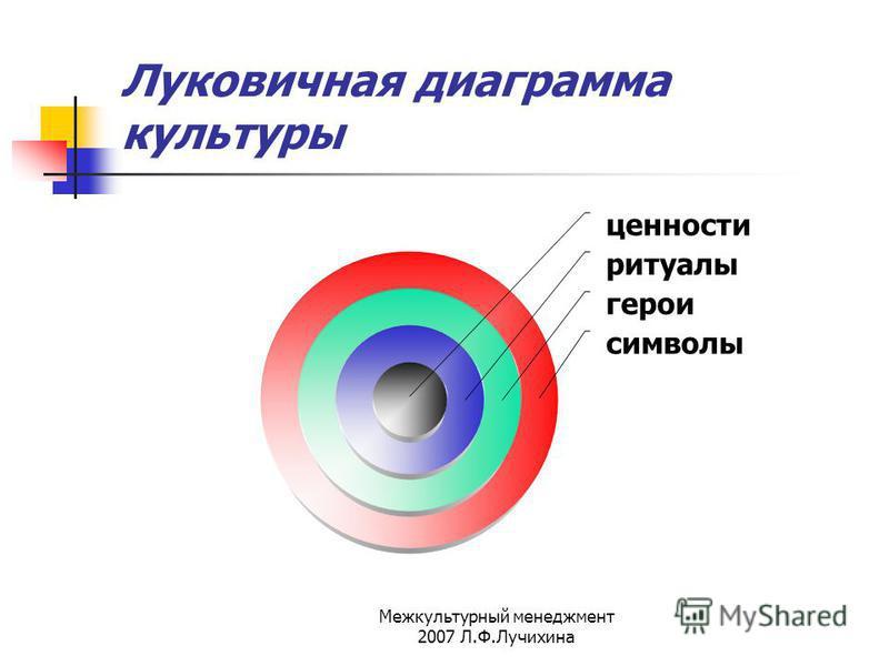 Межкультурный менеджмент 2007 Л.Ф.Лучихина Луковичная диаграмма культуры ценности ритуалы герои символы