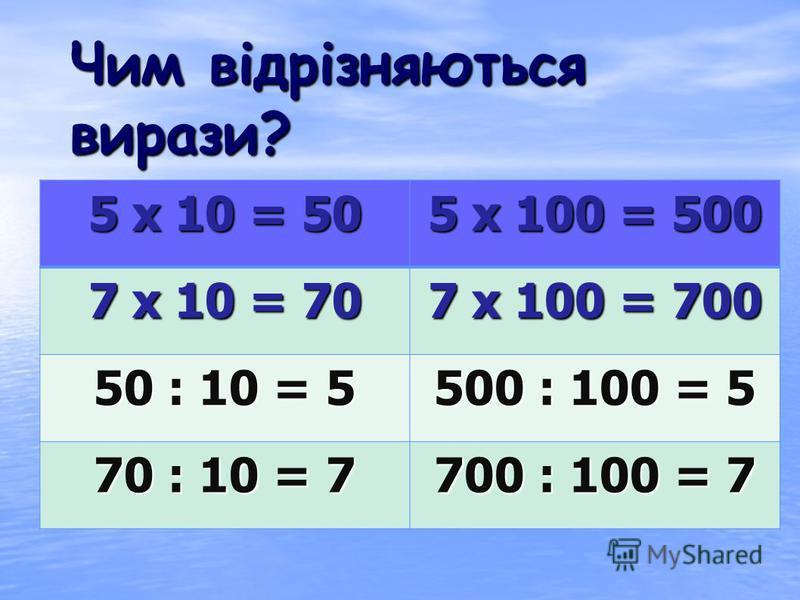 Повинні знати: правила множення і ділення на 10 і 100 Повинні вміти: застосовувати правила множення і ділення на 10 і 100 під час обчислень