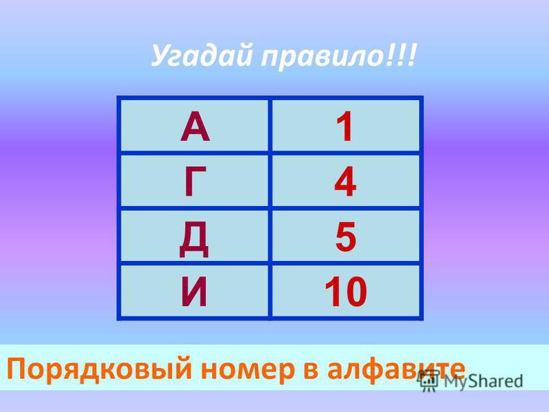 Угадай правило!!! А1 Г4 Д5 И10 Порядковый номер в алфавите