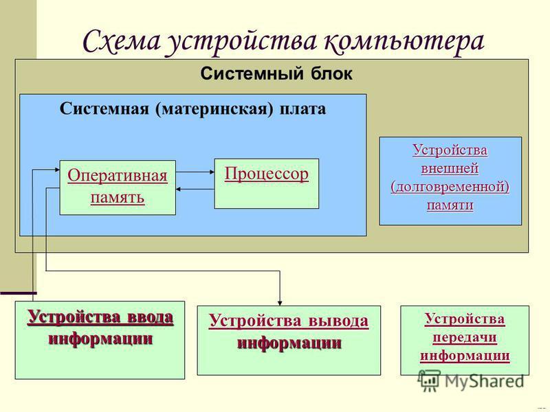 Схема устройства компьютера Системный блок Устройства внешней (долговременной) памяти Устройства внешней (долговременной) памяти Системная (материнская) плата Оперативная память Процессор Устройства ввода Устройства ввода информации Устройства ввода