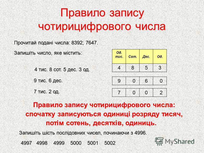 Правило запису чотирицифрового числа Правило запису чотирицифрового числа: Правило запису чотирицифрового числа: спочатку записуються одиниці розряду тисяч, потім сотень, десятків, одиниць. потім сотень, десятків, одиниць. 4997 4998 4999 5000 5001 50