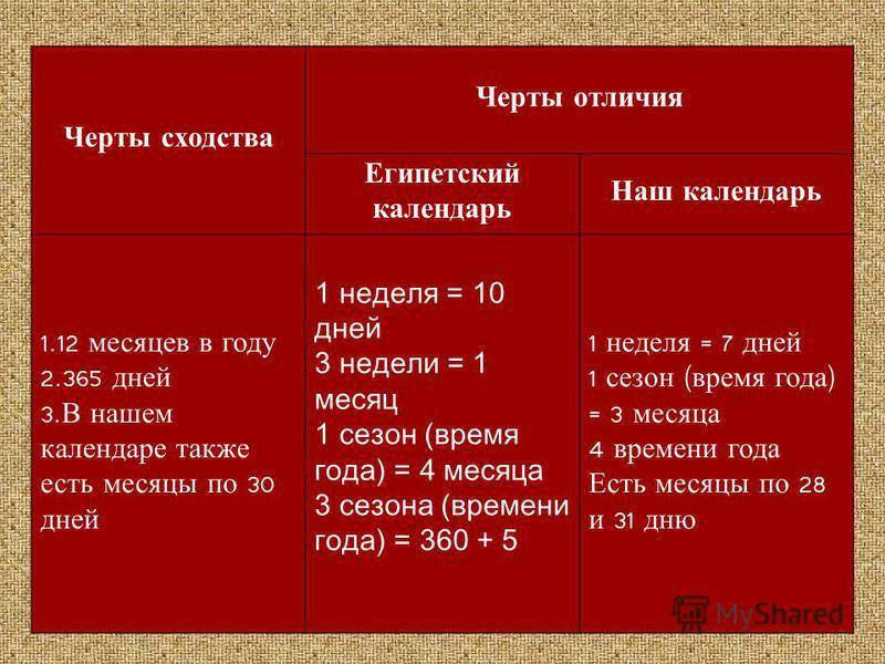 Черты сходства Черты отличия Египетский календарь Наш календарь 1.12 месяцев в году 2.365 дней 3. В нашем календаре также есть месяцы по 30 дней 1 неделя = 10 дней 3 недели = 1 месяц 1 сезон (время года) = 4 месяца 3 сезона (времени года) = 360 + 5 1