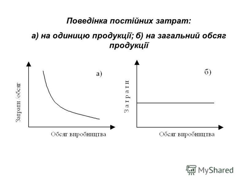 2.4. Поведінка та функції затрат Поведінка затрат – це характер їх реагування на різноманітні чинники