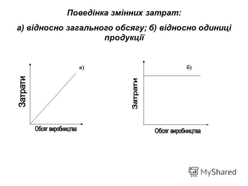 Поведінка постійних затрат: а) на одиницю продукції; б) на загальний обсяг продукції