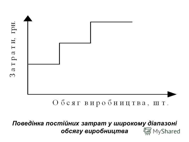 Поведінка змінних затрат: а) відносно загального обсягу; б) відносно одиниці продукції а)б)