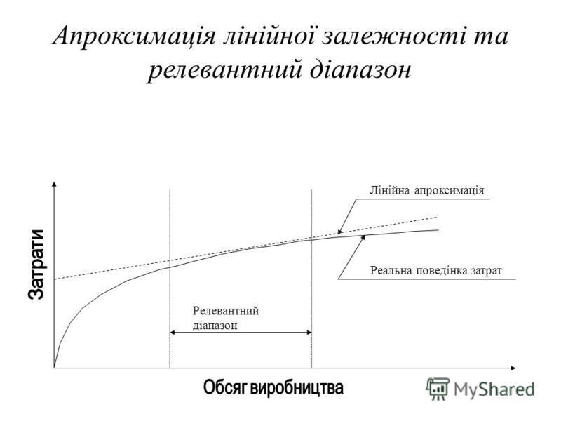 Приклади нелінійної поведінки затрат залежно від обсягу діяльності