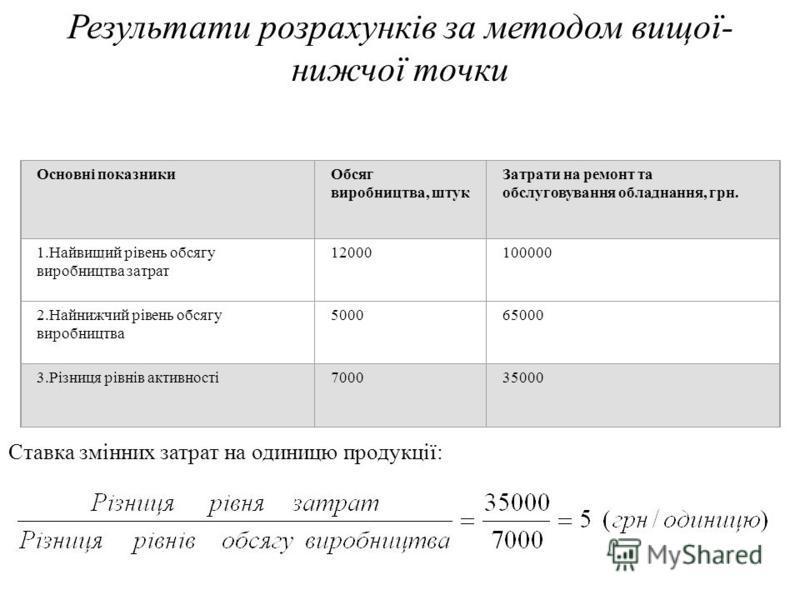 МісяціВипуск продукції, од. (О)Затрати на утримання та експлуатацію обладнання, грн.(З) січень600066000 лютий500065000 березень700070000 квітень900080000 травень800076000 червень1000085000 липень12000100000 серпень1100087000 вересень600068000 жовтень
