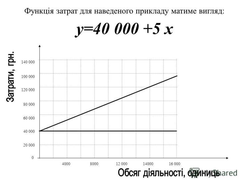 Відомо, що функція змішаних затрат, які містять постійні та змінні затрати, відображається рівнянням: y=a +bx Де Y - величина сукупних затрат; A - абсолютна сума постійних затрат; B - ставка змінних затрат на обсяг виробництва; X - обсяг виробництва.