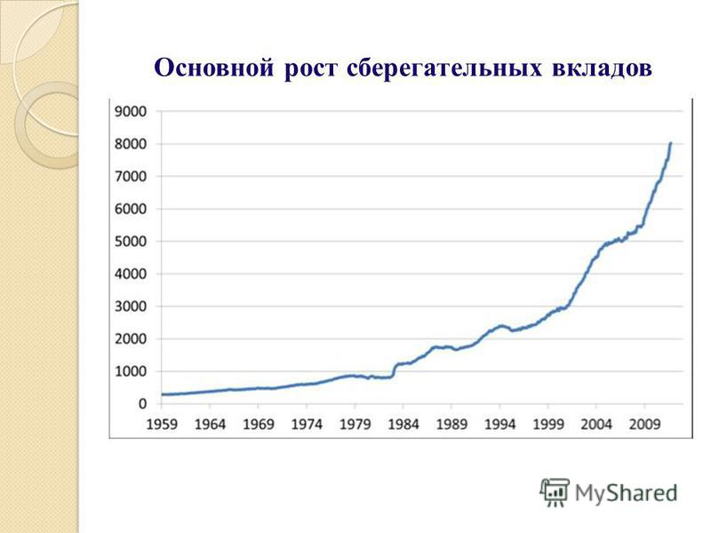 Основной рост сберегательных вкладов