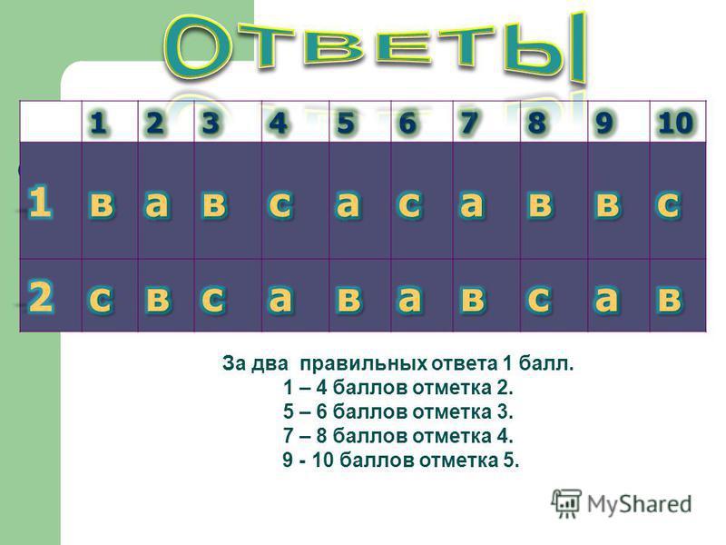 За два правильных ответа 1 балл. 1 – 4 баллов отметка 2. 5 – 6 баллов отметка 3. 7 – 8 баллов отметка 4. 9 - 10 баллов отметка 5.