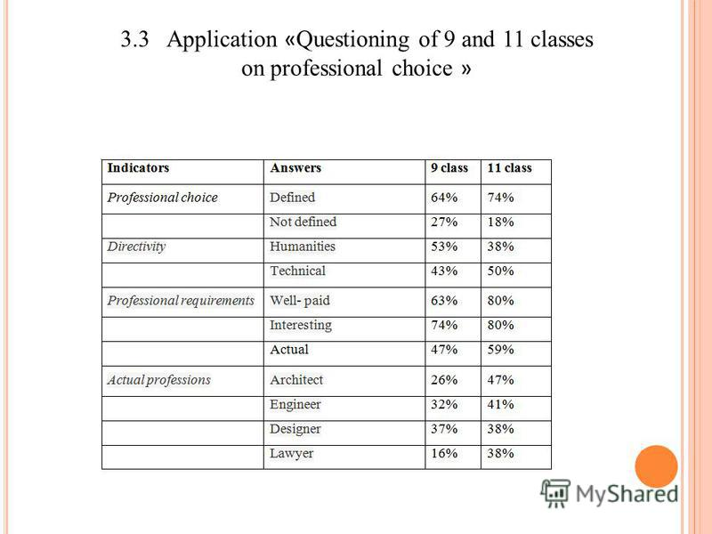 3.3 Application « Questioning of 9 and 11 classes on professional choice »