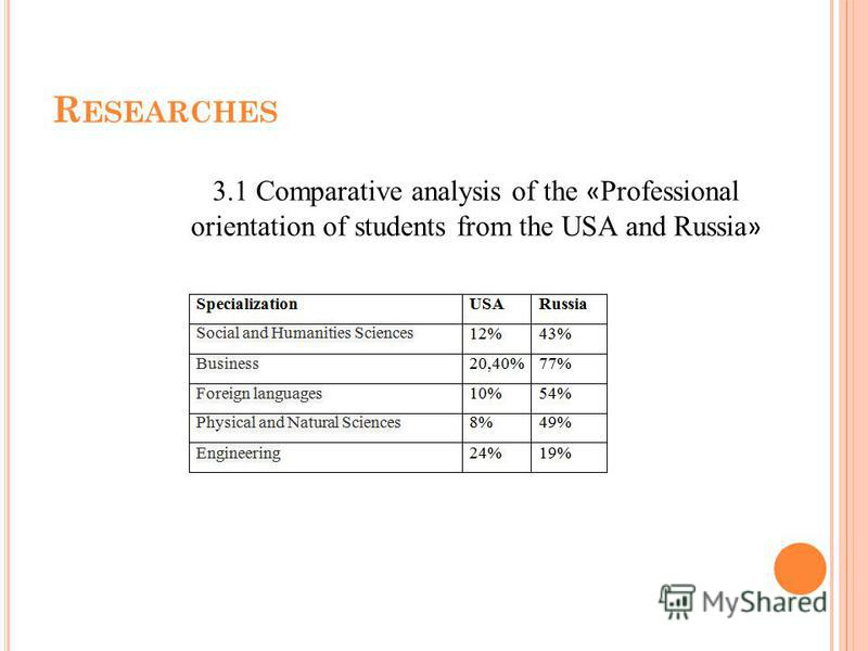 R ESEARCHES 3.1 Comparative analysis of the « Professional orientation of students from the USA and Russia »