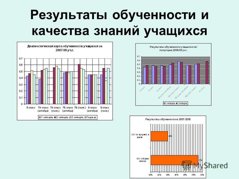 Результаты обученности и качества знаний учащихся