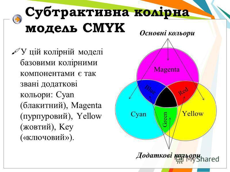Субтрактивна колірна модель CMYK У цій колірній моделі базовими колірними компонентами є так звані додаткові кольори: Cyan (блакитний), Magenta (пурпуровий), Yellow (жовтий), Key («ключовий»). Основні кольори Додаткові кольори