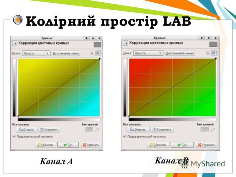 Колірний простір LAB Канал A Канал B