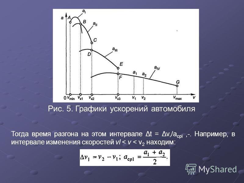 Рис. 5. Графики ускорений автомобиля Тогда время разгона на этом интервале Δt = Δv,/a cpi,-. Например, в интервале изменения скоростей vl < v < v 2 находим: