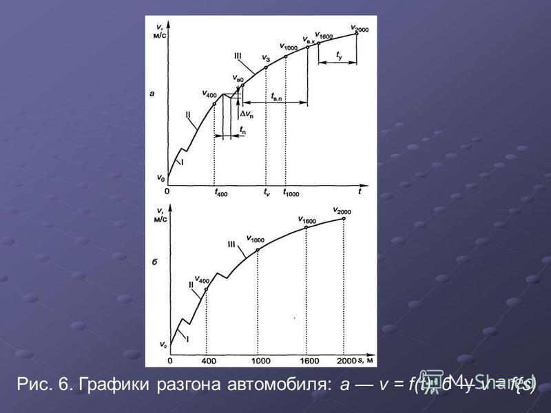 Рис. 6. Графики разгона автомобиля: а v = f(t); б v = f{s)