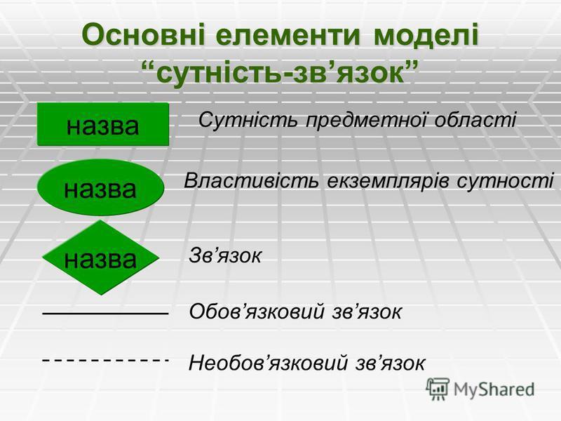 Основні елементи моделі сутність-звязок назва Сутність предметної області Властивість екземплярів сутності Звязок Обовязковий звязок Необовязковий звязок