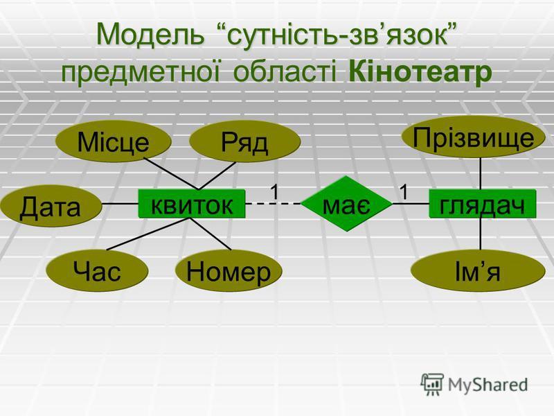 Модель сутність-звязок предметної області Кінотеатр квитокглядач має Прізвище ІмяНомерЧас Дата МісцеРяд 11