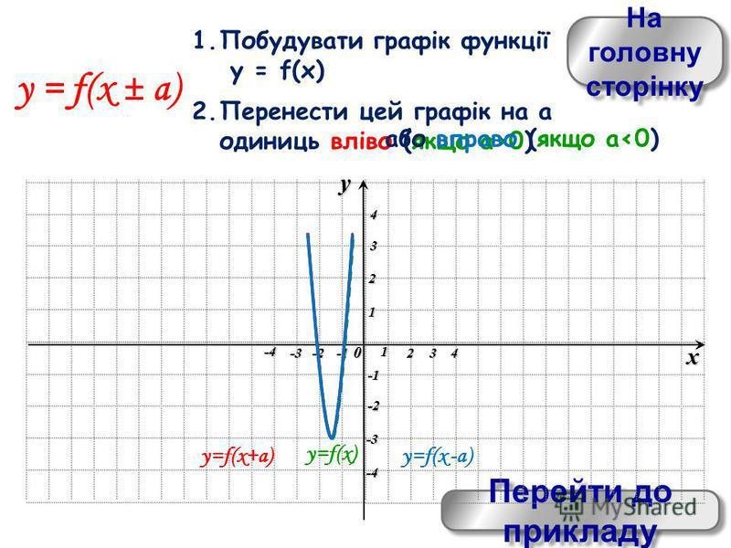 На головну сторінку На головну сторінку Перейти до прикладу Перейти до прикладу xy0 1 234 -4 -3-2 1 2 3 4 -4 -3 -2 y = f(x ± a) 1.Побудувати графік функції y = f(x) 2.Перенести цей графік на а одиниць вліво (якщо а>0) y=f(x) y=f(x+a) y=f(x -a) або вп