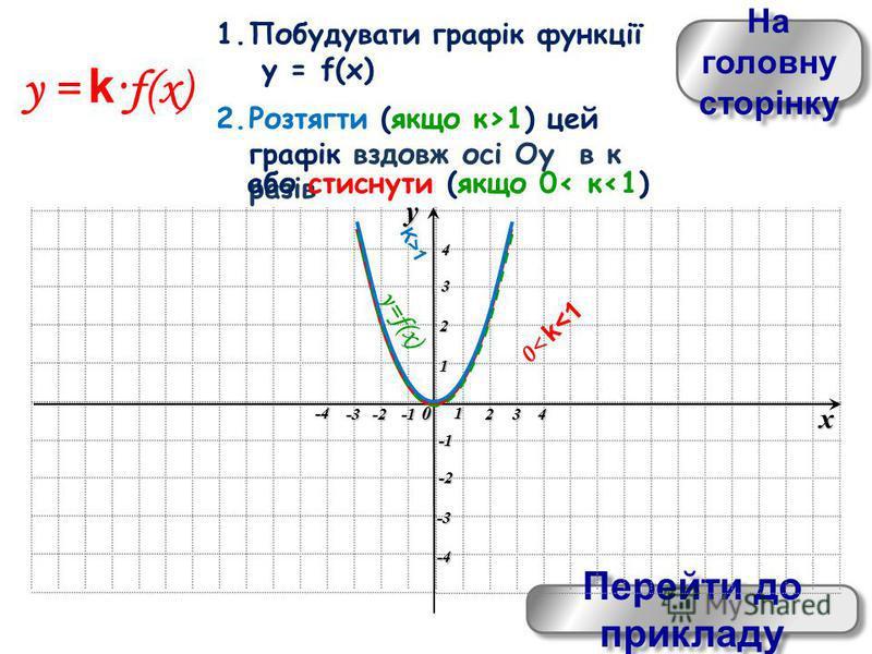 На головну сторінку На головну сторінку Перейти до прикладу Перейти до прикладу xy0 1 234 -4 -3-2 1 2 3 4 -4 -3 -2 y = k ·f(x) 1.Побудувати графік функції y = f(x) 2.Розтягти (якщо к>1) цей графік вздовж осі Оу в к разів y=f(x) 0< k<1 або стиснути (я