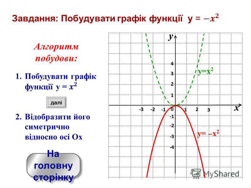 yx 0 1 2 3 -3 -2 1 2 3 4 -4 -3 -2 y=x 2 y= –x 2 На головну сторінку На головну сторінку далі