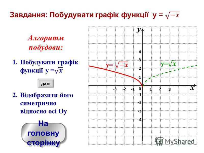 yx 0 1 2 3 -3 -2 1 2 3 4 -4 -3 -2 На головну сторінку На головну сторінку далі
