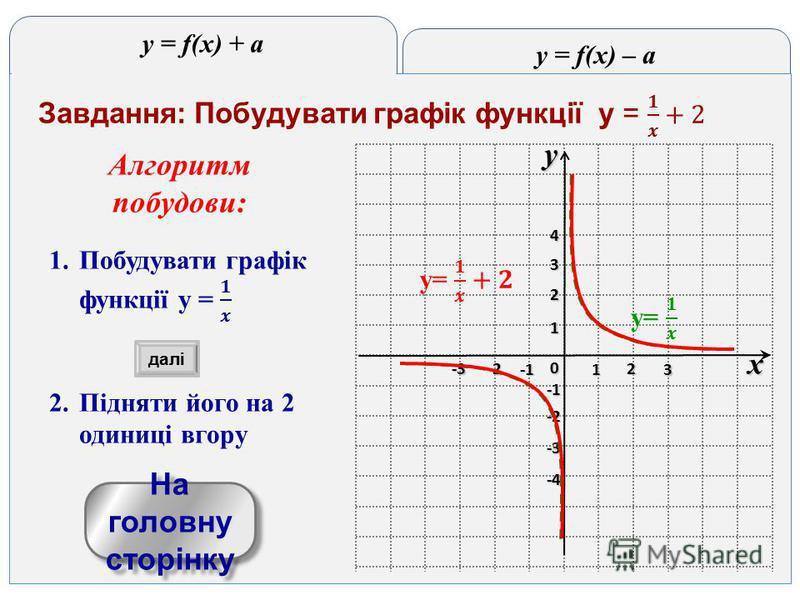 y = f(x) – a y = f(x) + a yx 0 1 2 3 -3 -2 1 2 3 4 -4 -3 -2 На головну сторінку На головну сторінку далі