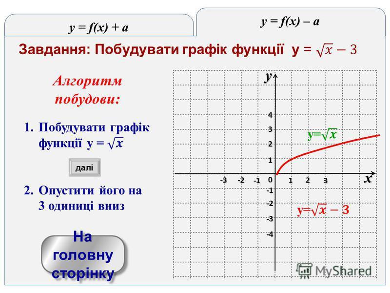y = f(x) + a y = f(x) – a yx 0 1 2 3 -3 -2 1 2 3 4 -4 -3 -2 На головну сторінку На головну сторінку далі