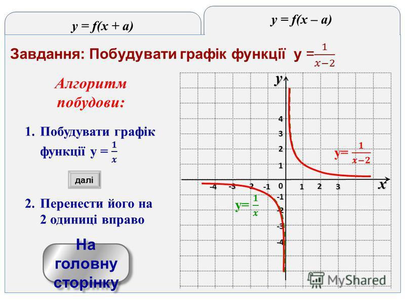 y = f(x + a) y = f(x – a) yx 0 1 2 3 -3 -2 1 2 3 4 -4 -3 -2 -4-4-4-4 На головну сторінку На головну сторінку далі