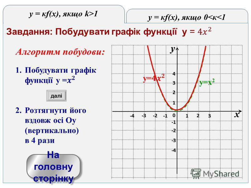 y = кf(x), якщо 0<к<1 y = кf(x), якщо k>1 yx 0 1 2 3 -3 -2 1 2 3 4 -4 -3 -2 -4-4-4-4 На головну сторінку На головну сторінку y=x 2 далі