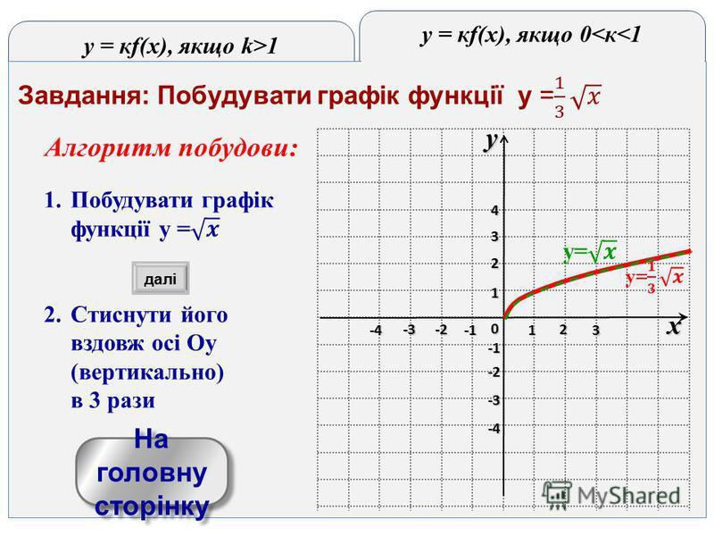 y = кf(x), якщо k>1 y = кf(x), якщо 0<к<1 yx 0 1 2 3 -3 -2 1 2 3 4 -4 -3 -2 -4-4-4-4 На головну сторінку На головну сторінку далі