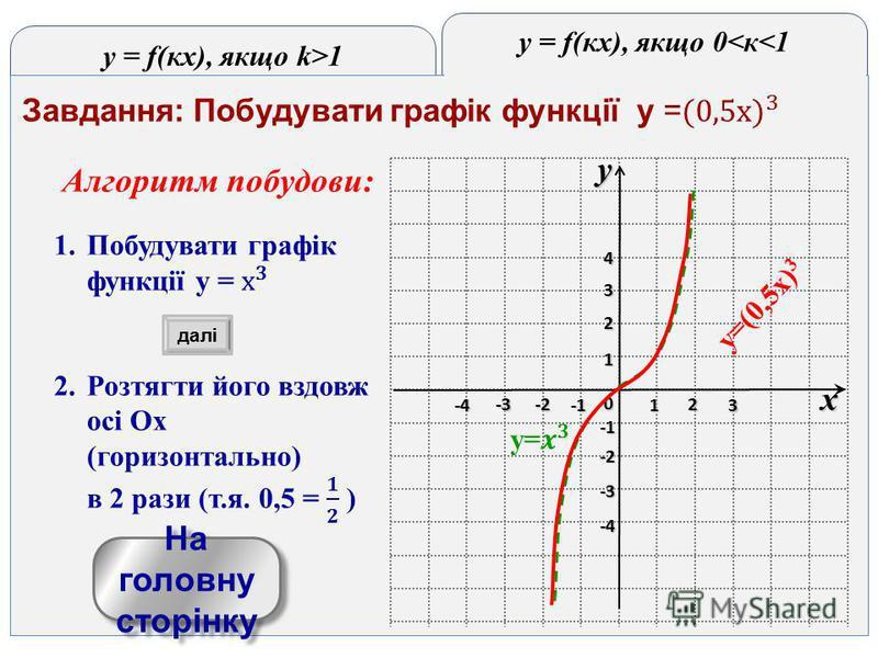 y = f(кx), якщо k>1 y = f(кx), якщо 0<к<1 yx 0 1 2 3 -3 -2 1 2 3 4 -4 -3 -2 -4-4-4-4 На головну сторінку На головну сторінку y=(0,5x) 3 далі