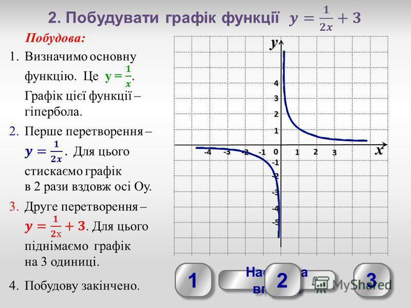 yx 0 1 2 3 -3 -2 1 2 3 4 -4 -3 -2 -4-4-4-4 -5-5-5-5 Наступна вправа Наступна вправа 1 1 2 2 3 3