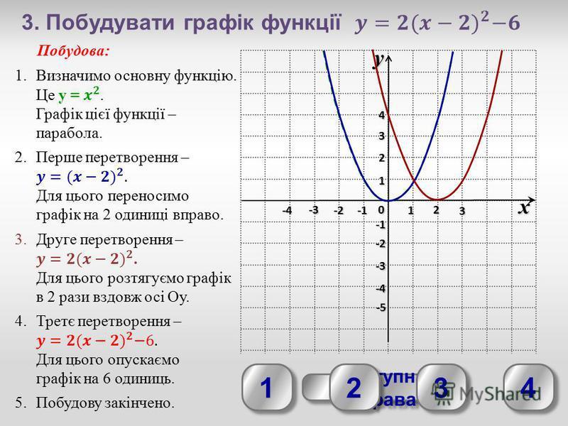 yx 0 1 2 3 -3 -2 1 2 3 4 -4 -3 -2 -4-4-4-4 -5-5-5-5 Наступна вправа Наступна вправа 1 1 2 2 3 3 4 4