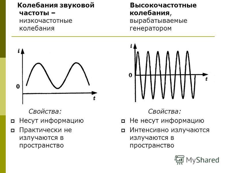 Колебания звуковой частоты – низкочастотные колебания Свойства: Несут информацию Практически не излучаются в пространство Высокочастотные колебания, вырабатываемые генератором Свойства: Не несут информацию Интенсивно излучаются излучаются в пространс