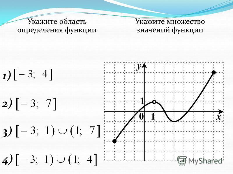 Укажите область определения функции Укажите множество значений функции 1) 2) 3) 4)