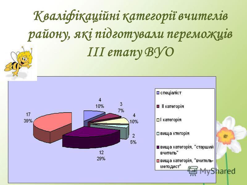 Кваліфікаційні категорії вчителів району, які підготували переможців ІІІ етапу ВУО