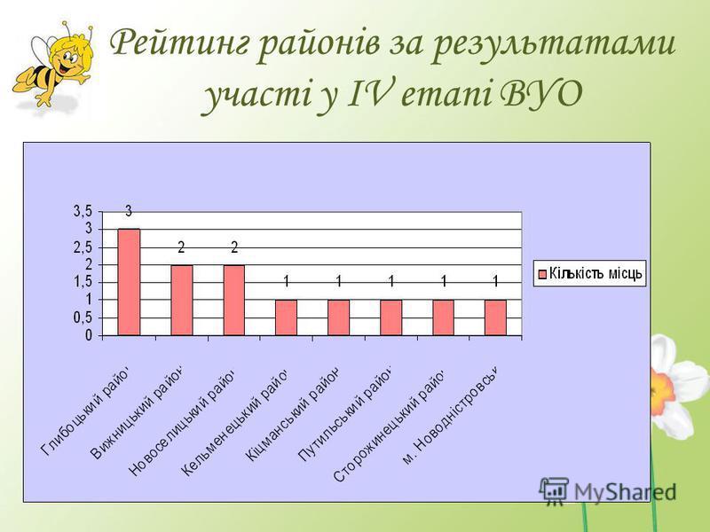 Рейтинг районів за результатами участі у ІV етапі ВУО