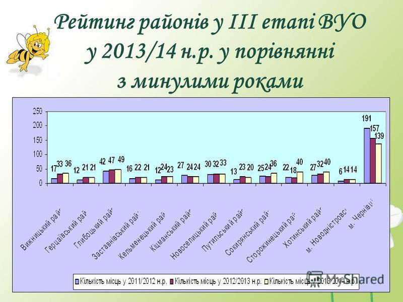 Рейтинг районів у ІІІ етапі ВУО у 2013/14 н.р. у порівнянні з минулими роками