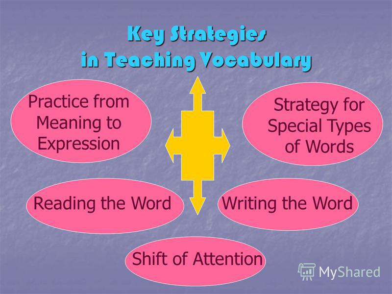Practice from Meaning to Expression Strategy for Special Types of Words Reading the WordWriting the Word Shift of Attention