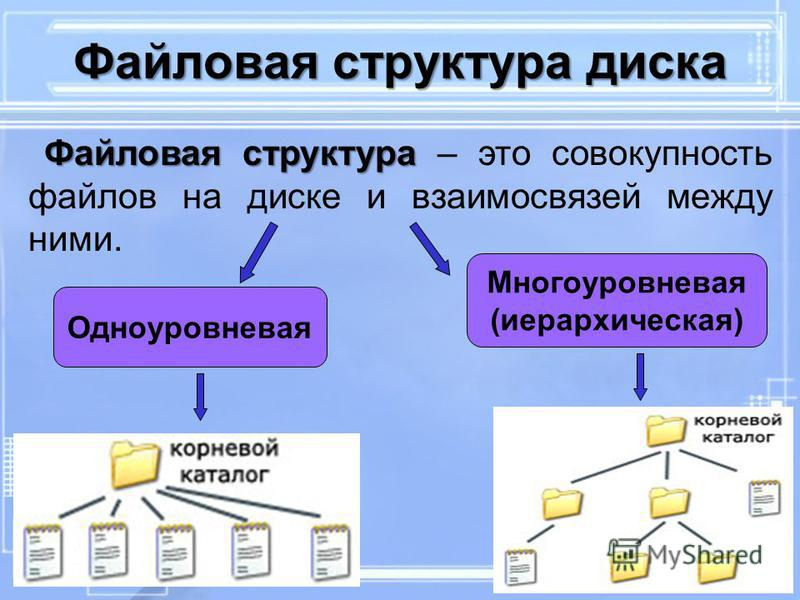 Одноуровневая Многоуровневая (иерархическая) Файловая структура диска Файловая структура Файловая структура – это совокупность файлов на диске и взаимосвязей между ними.