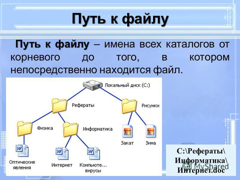Путь к файлу Путь к файлу – имена всех каталогов от корневого до того, в котором непосредственно находится файл. Путь к файлу C:\Рефераты\ Информатика\ Интернет.doc
